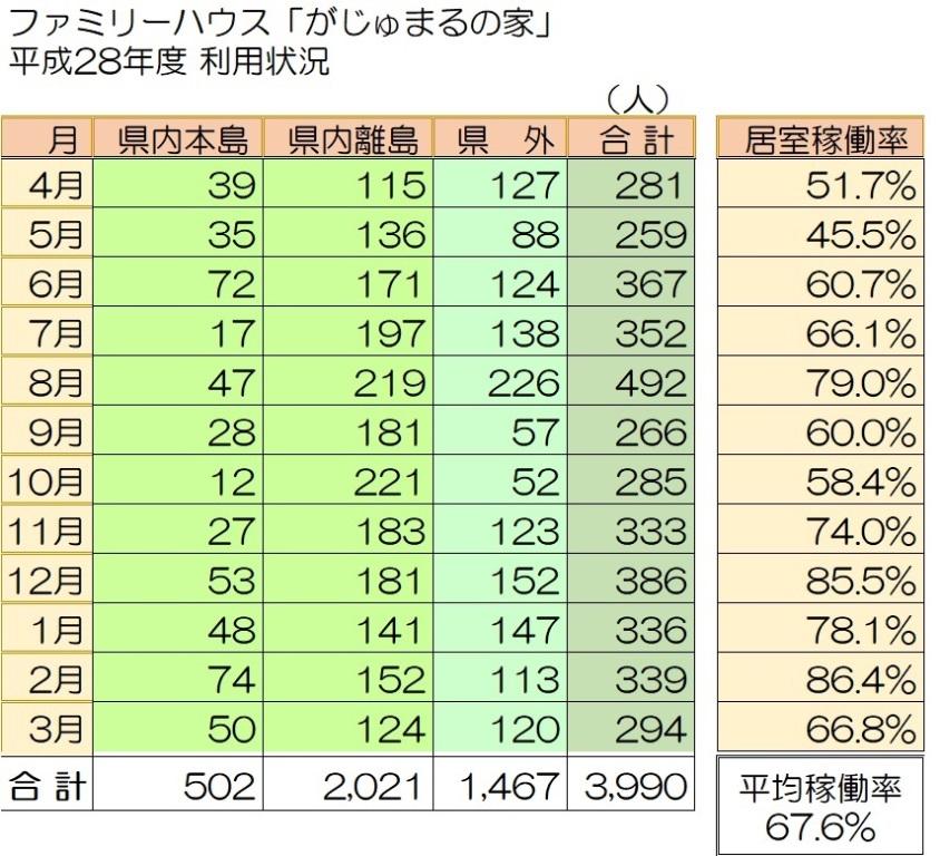 http://gajyumarunoie.com/H28%20riyo%20jokyo.jpg