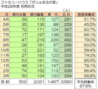 H28 riyo jokyo.jpg
